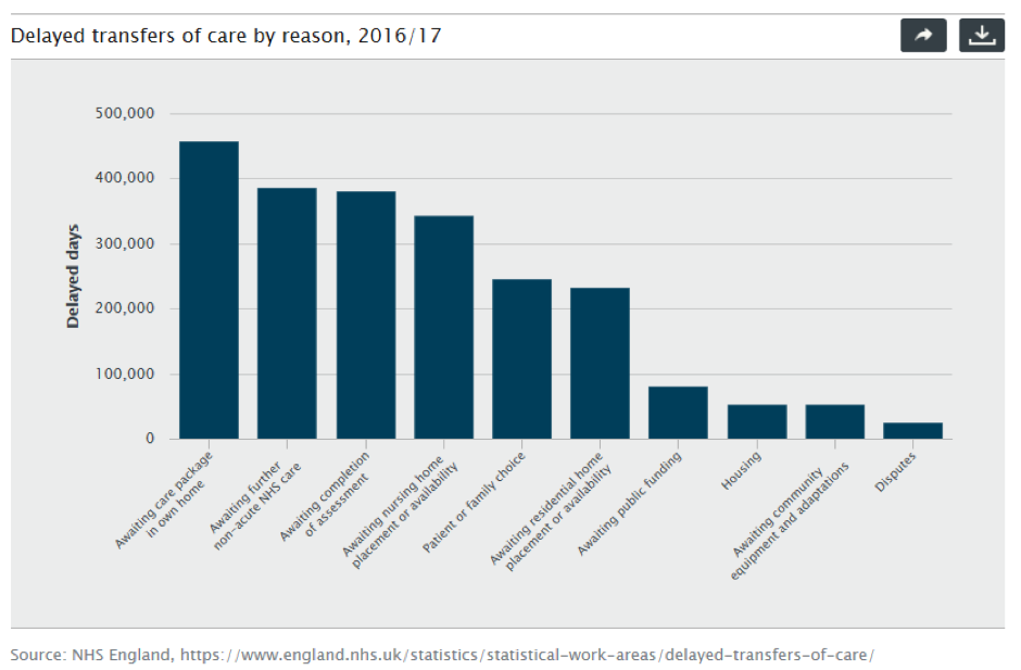 Delayed transfers of care and social care