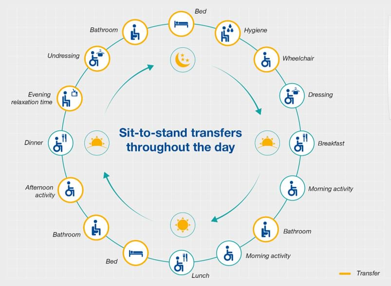 Sit-to-stand transfers throughout the day